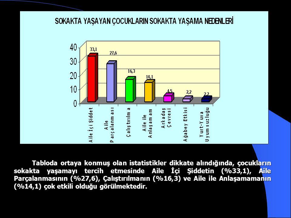 Tabloda ortaya konmuş olan istatistikler dikkate alındığında, çocukların sokakta yaşamayı tercih etmesinde Aile İçi Şiddetin (%33,1), Aile Parçalanmasının (%27,6), Çalıştırılmanın (%16,3) ve Aile ile Anlaşamamanın (%14,1) çok etkili olduğu görülmektedir.