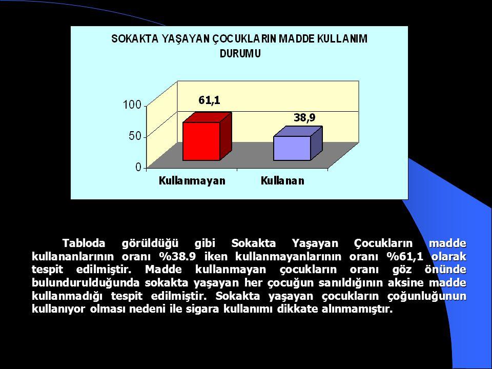 Tabloda görüldüğü gibi Sokakta Yaşayan Çocukların madde kullananlarının oranı %38.9 iken kullanmayanlarının oranı %61,1 olarak tespit edilmiştir.