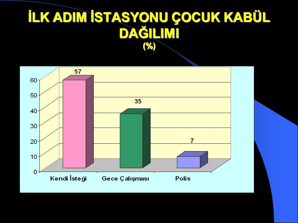 İLK ADIM İSTASYONU ÇOCUK KABÜL DAĞILIMI (%)