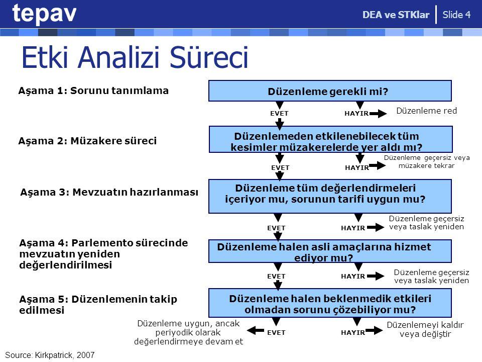 Etki Analizi Süreci DEA ve STKlar Aşama 1: Sorunu tanımlama