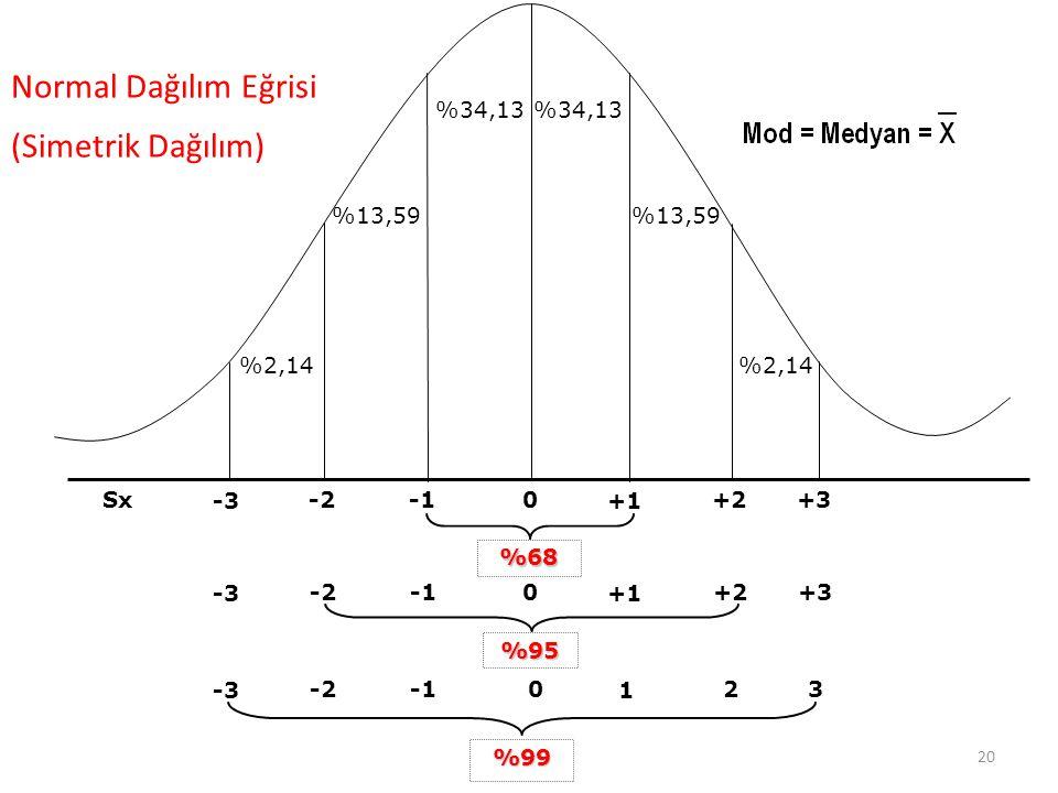 Normal Dağılım Eğrisi (Simetrik Dağılım) %34,13 %13,59 %2,14 +1 +2 +3