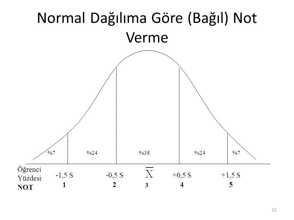 Normal Dağılıma Göre (Bağıl) Not Verme