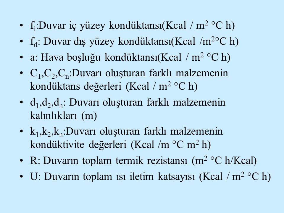 fi:Duvar iç yüzey kondüktansı(Kcal / m2 °C h)