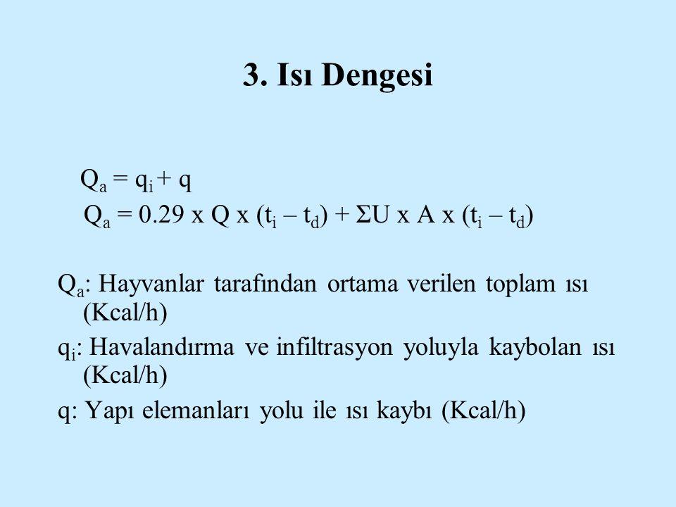 3. Isı Dengesi Qa = qi + q. Qa = 0.29 x Q x (ti – td) + ΣU x A x (ti – td) Qa: Hayvanlar tarafından ortama verilen toplam ısı (Kcal/h)