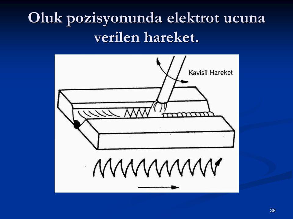 Oluk pozisyonunda elektrot ucuna verilen hareket.