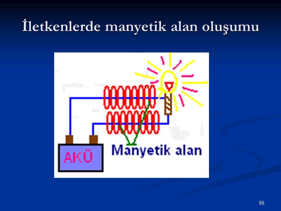 İletkenlerde manyetik alan oluşumu