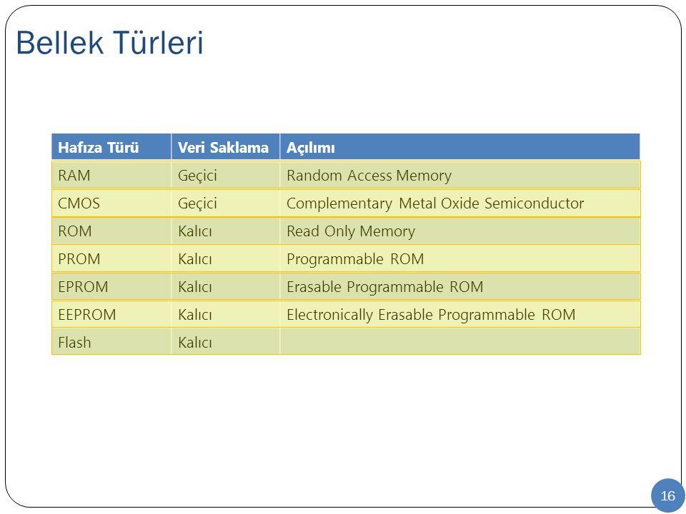 Bellek Türleri Hafıza Türü Veri Saklama Açılımı RAM Geçici
