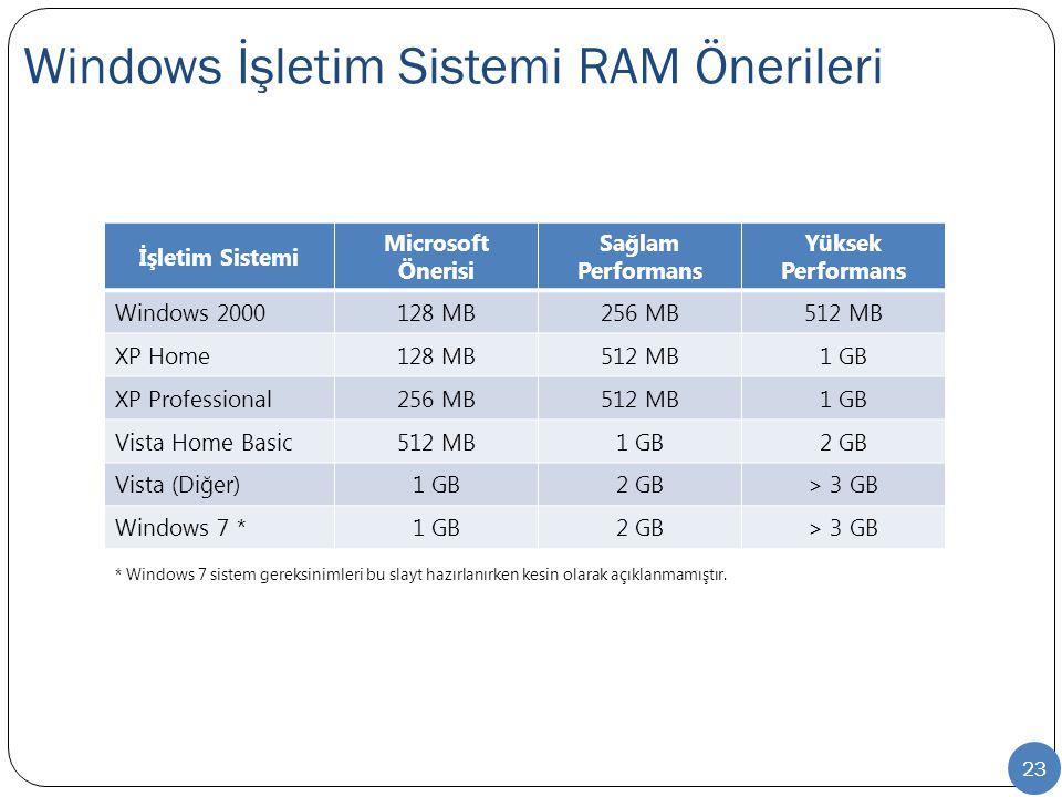 Windows İşletim Sistemi RAM Önerileri