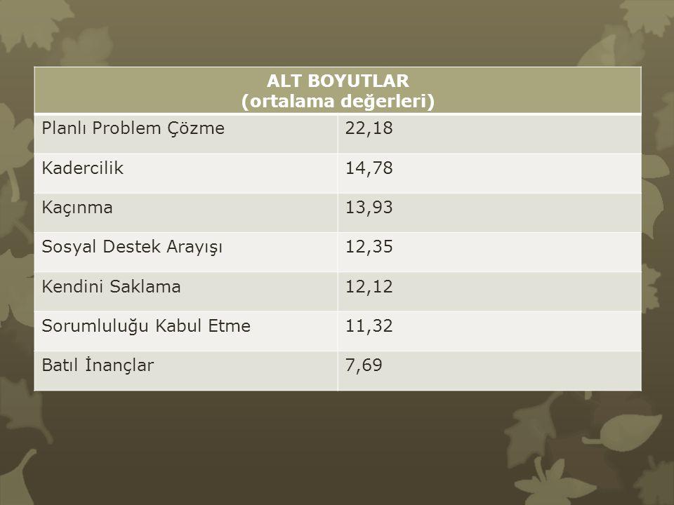 ALT BOYUTLAR (ortalama değerleri) Planlı Problem Çözme. 22,18. Kadercilik. 14,78. Kaçınma. 13,93.