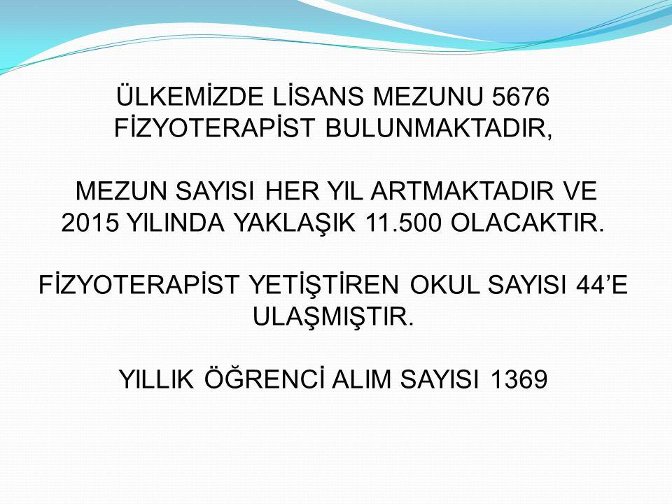ÜLKEMİZDE LİSANS MEZUNU 5676 FİZYOTERAPİST BULUNMAKTADIR,