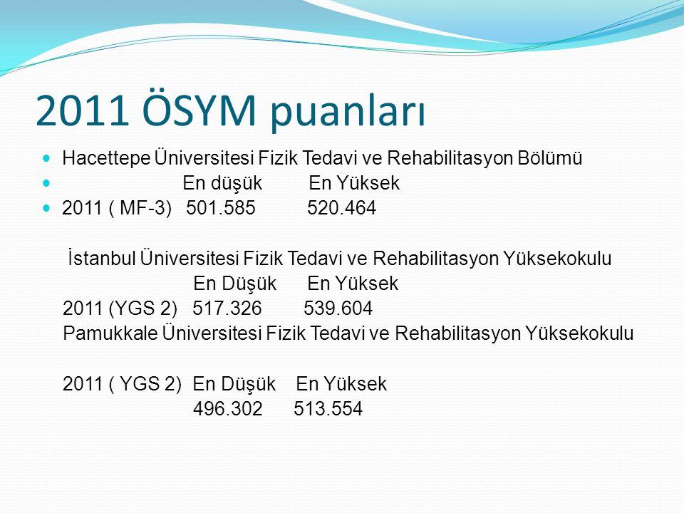 2011 ÖSYM puanları Hacettepe Üniversitesi Fizik Tedavi ve Rehabilitasyon Bölümü. En düşük En Yüksek.