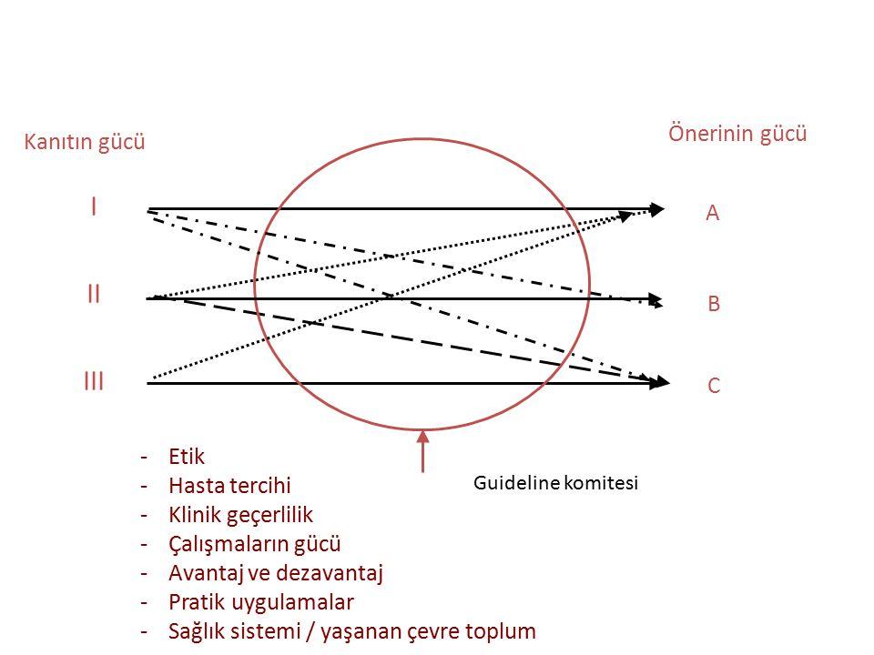 I II III Önerinin gücü Kanıtın gücü A B C Etik Hasta tercihi