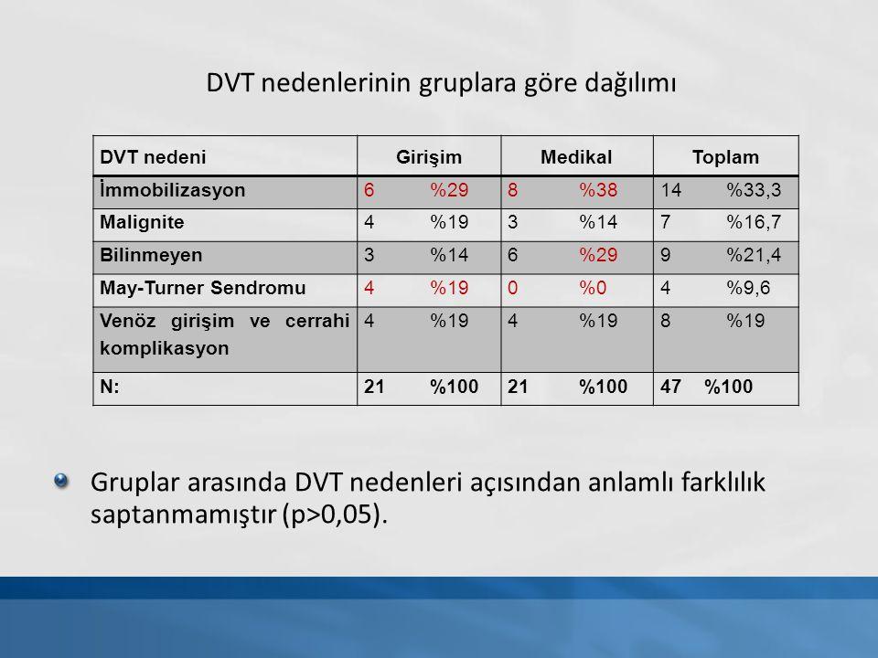 DVT nedenlerinin gruplara göre dağılımı