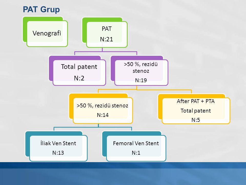 PAT Grup PAT N:21 >50 %, rezidü stenoz N:19 N:14 İliak Ven Stent