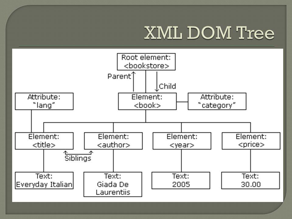 XML DOM Tree