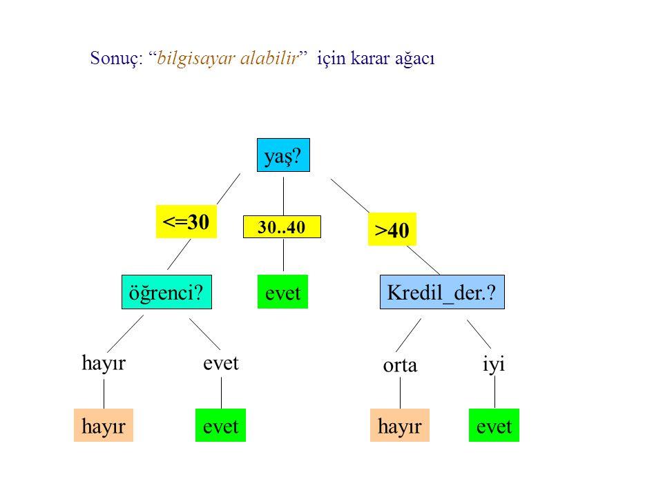 Sonuç: bilgisayar alabilir için karar ağacı