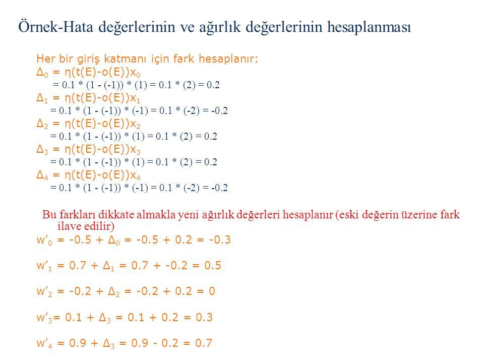 Örnek-Hata değerlerinin ve ağırlık değerlerinin hesaplanması