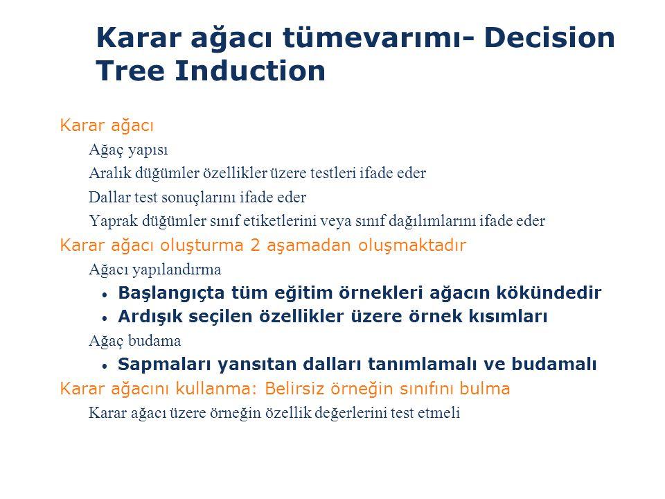 Karar ağacı tümevarımı- Decision Tree Induction