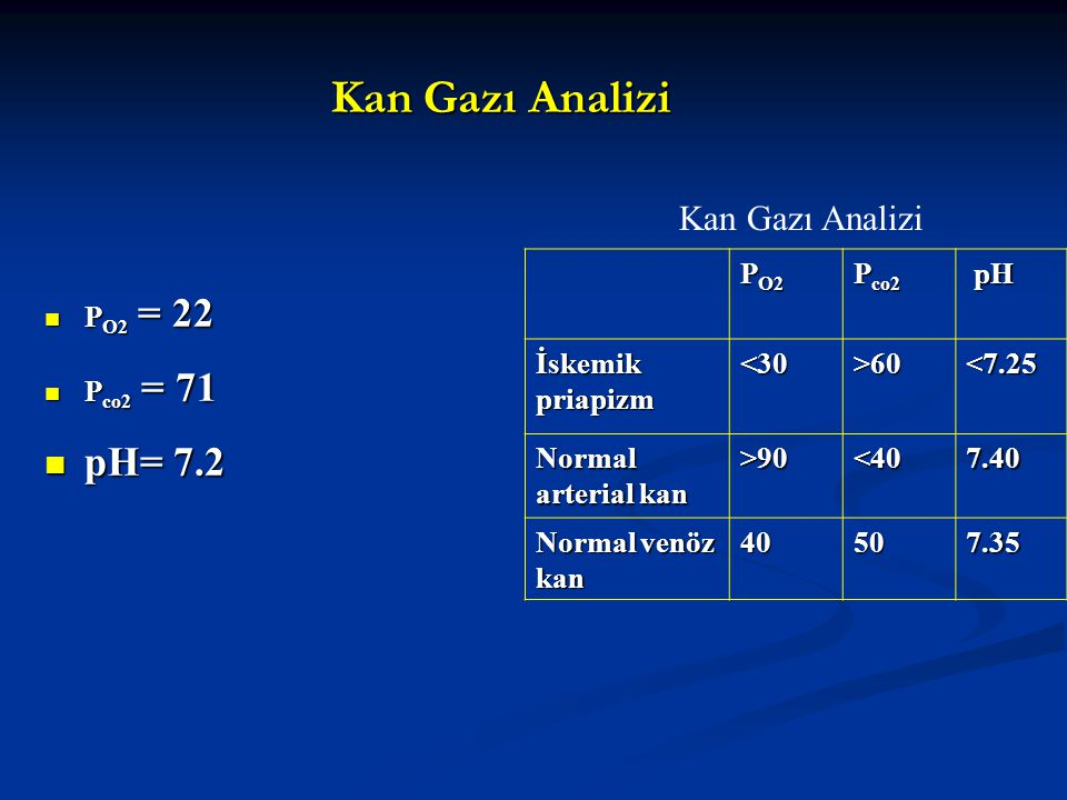 Kan Gazı Analizi pH= 7.2 Kan Gazı Analizi PO2 Pco2 pH İskemik priapizm