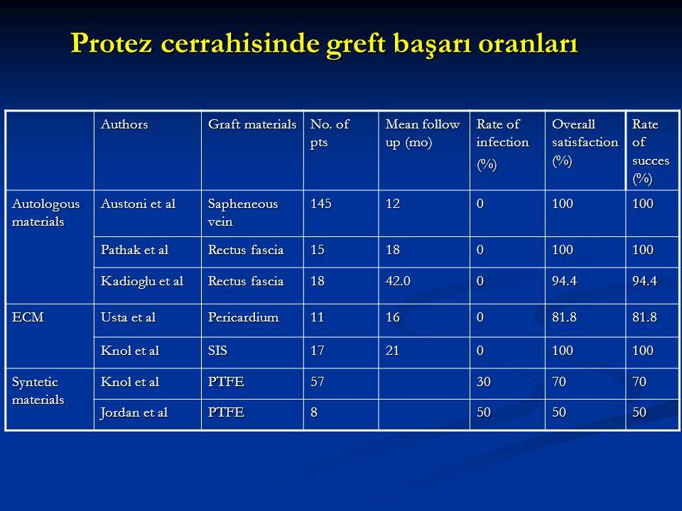 Protez cerrahisinde greft başarı oranları