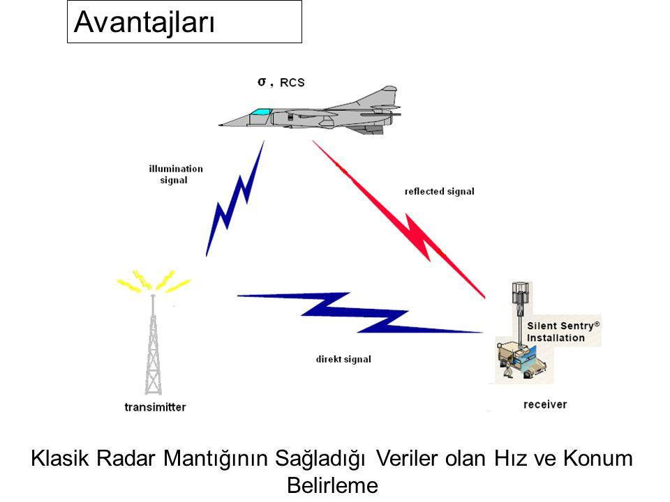 Klasik Radar Mantığının Sağladığı Veriler olan Hız ve Konum Belirleme