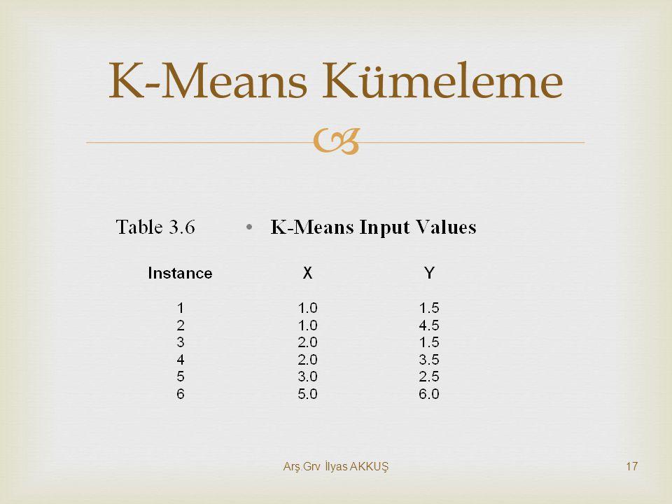 K-Means Kümeleme Arş.Grv İlyas AKKUŞ