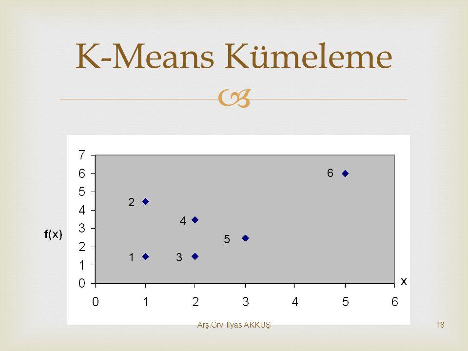 K-Means Kümeleme 1 2 3 4 5 6 Arş.Grv İlyas AKKUŞ