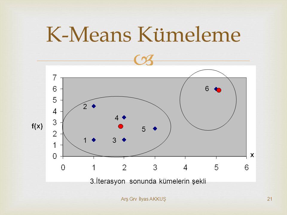 K-Means Kümeleme 1 2 3 4 5 6 3.İterasyon sonunda kümelerin şekli