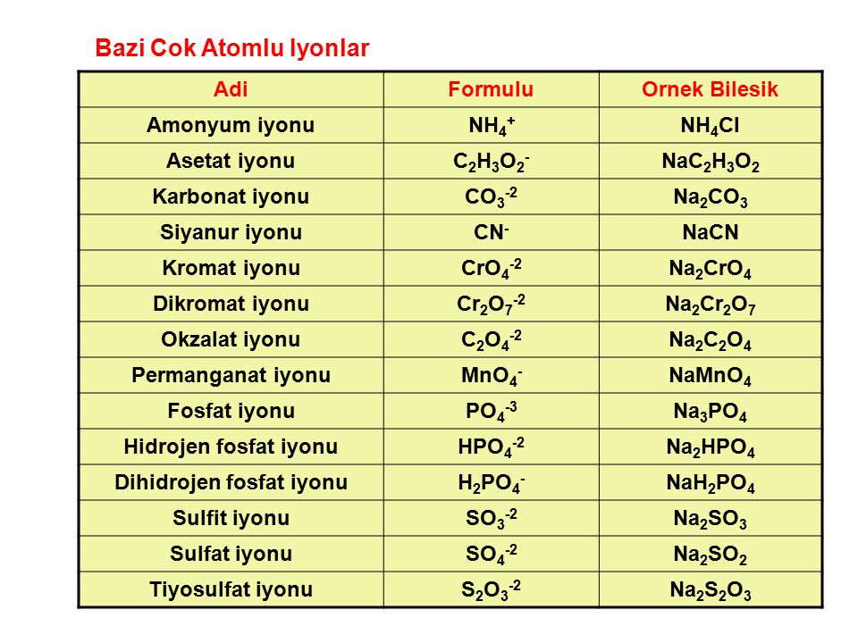 Dihidrojen fosfat iyonu
