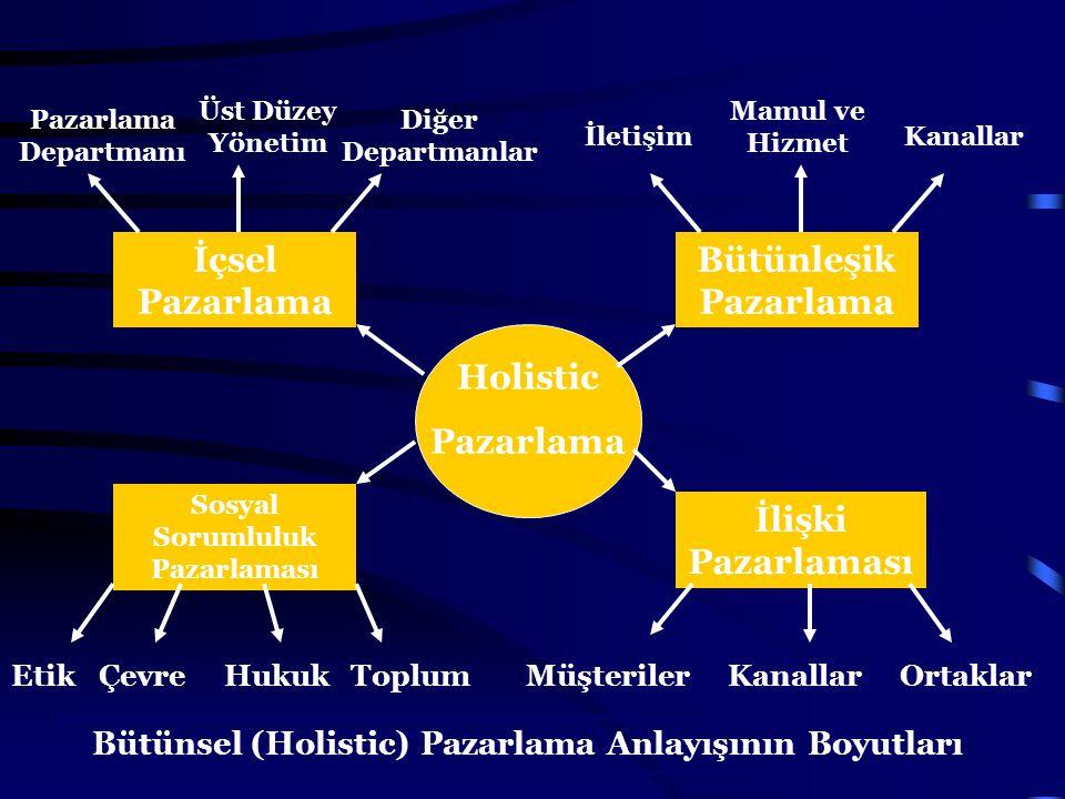 İçsel Pazarlama Bütünleşik Pazarlama İlişki Pazarlaması Holistic