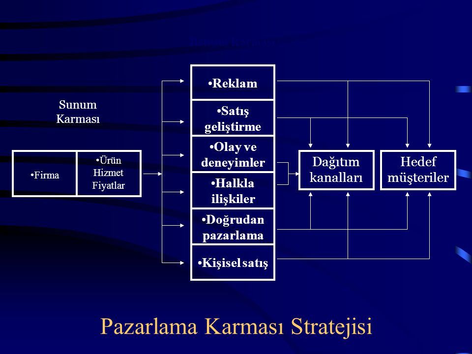 Pazarlama Karması Stratejisi