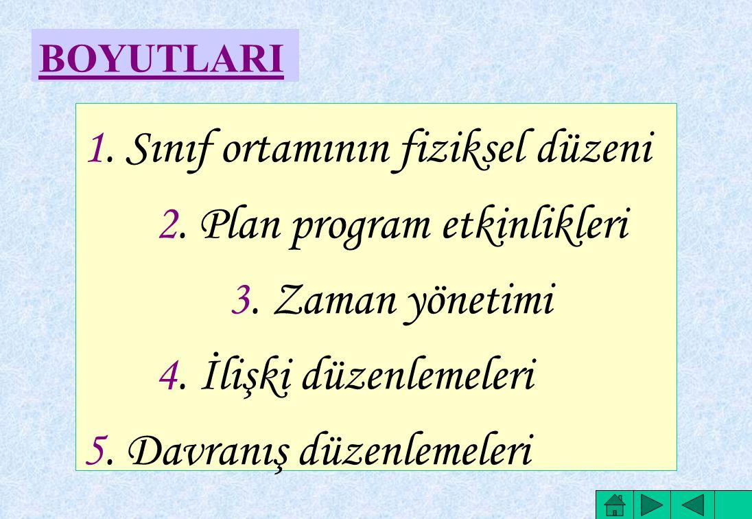 1. Sınıf ortamının fiziksel düzeni 2. Plan program etkinlikleri