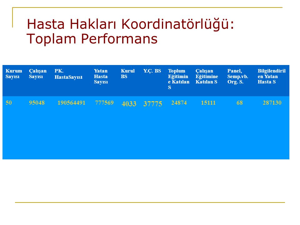 Hasta Hakları Koordinatörlüğü: Toplam Performans
