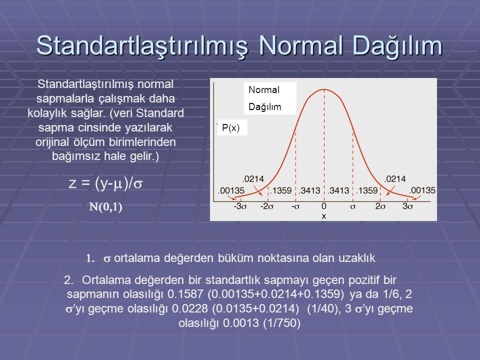 Standartlaştırılmış Normal Dağılım