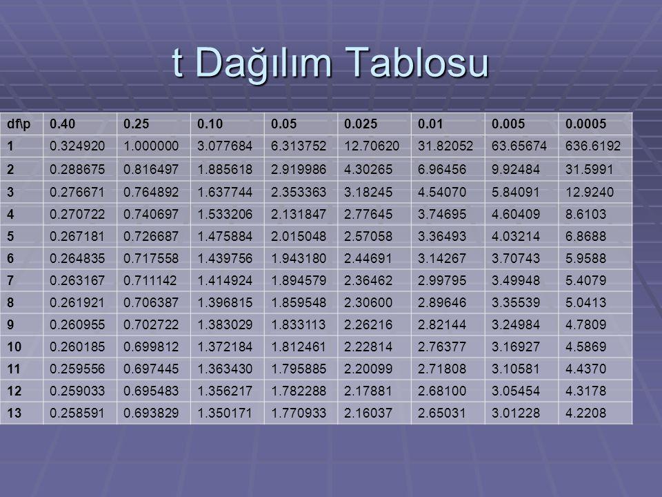 t Dağılım Tablosu df\p. 0.40. 0.25. 0.10. 0.05. 0.025. 0.01. 0.005. 0.0005. 1. 0.324920. 1.000000.