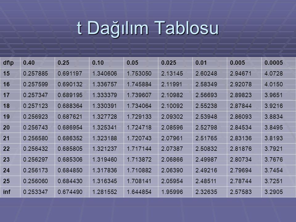 t Dağılım Tablosu df\p. 0.40. 0.25. 0.10. 0.05. 0.025. 0.01. 0.005. 0.0005. 15. 0.257885.