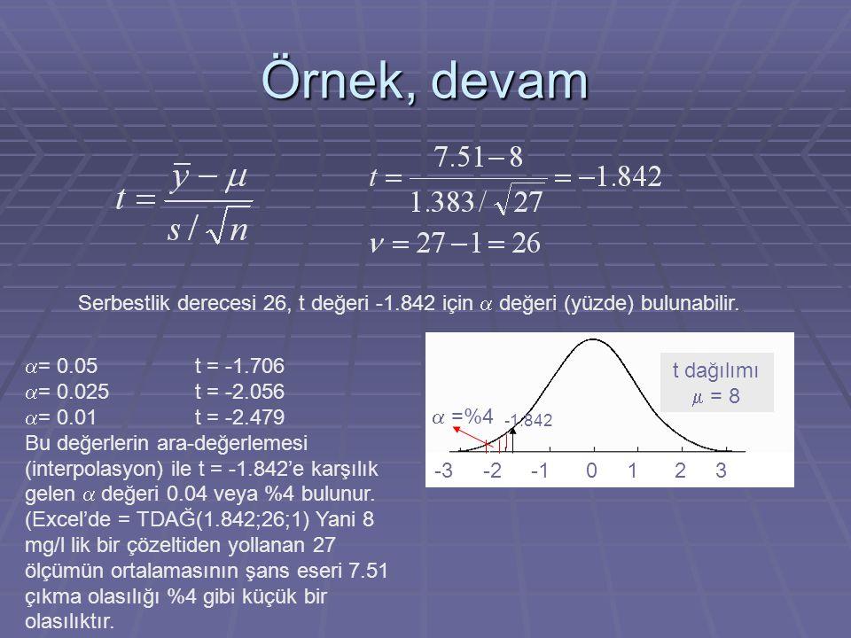 Örnek, devam Serbestlik derecesi 26, t değeri -1.842 için a değeri (yüzde) bulunabilir. t dağılımı m = 8.