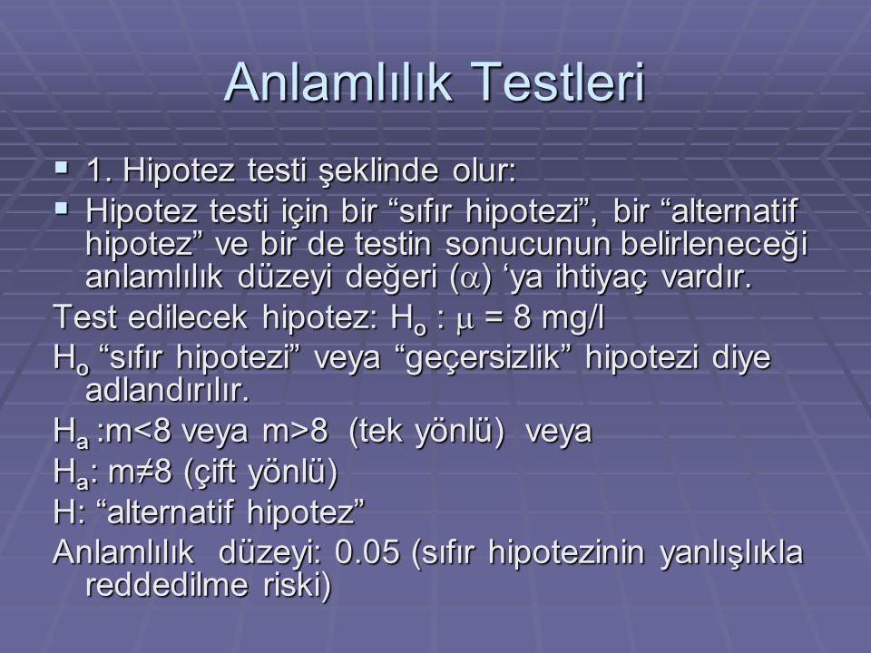 Anlamlılık Testleri 1. Hipotez testi şeklinde olur: