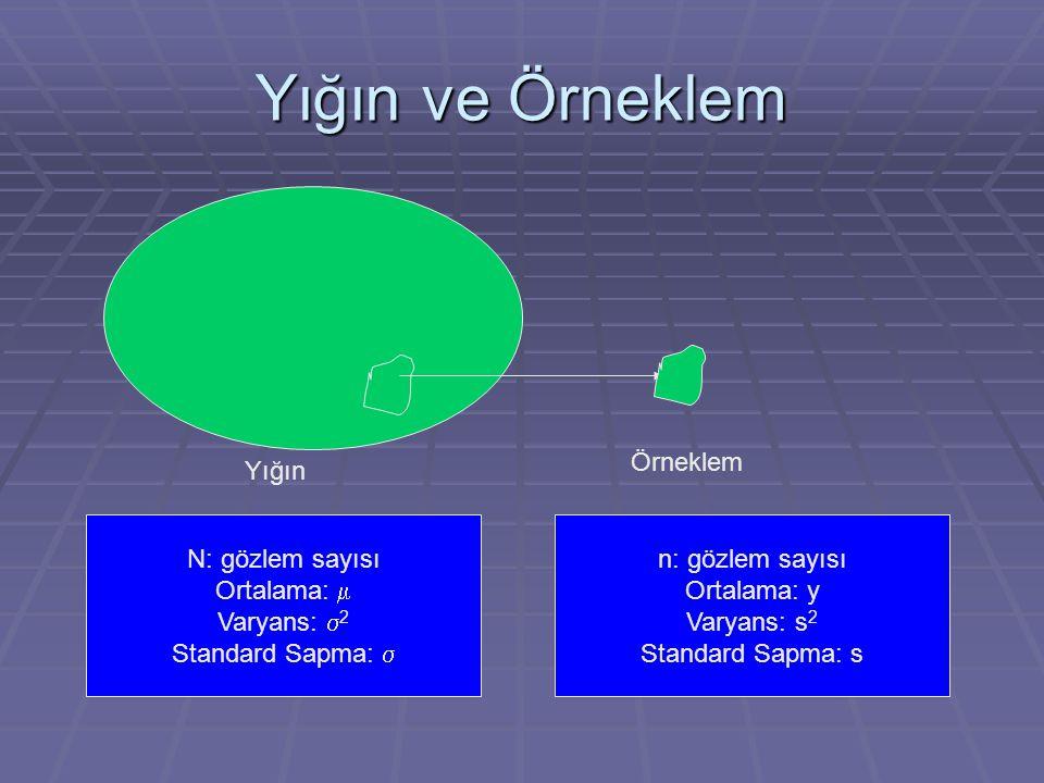 Yığın ve Örneklem Örneklem Yığın N: gözlem sayısı Ortalama: m