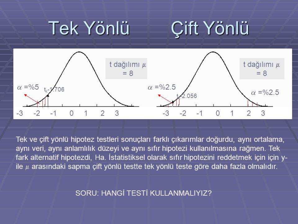 Tek Yönlü Çift Yönlü t dağılımı m = 8 -3 -2 -1 0 1 2 3 a =%5