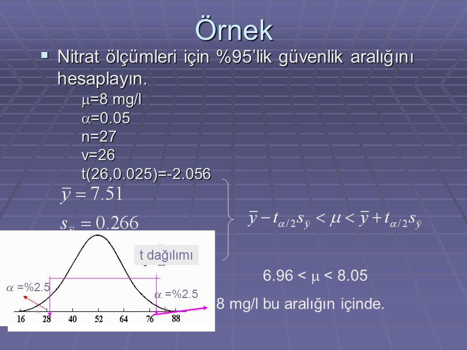 Örnek Nitrat ölçümleri için %95'lik güvenlik aralığını hesaplayın.