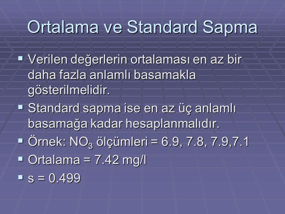 Ortalama ve Standard Sapma