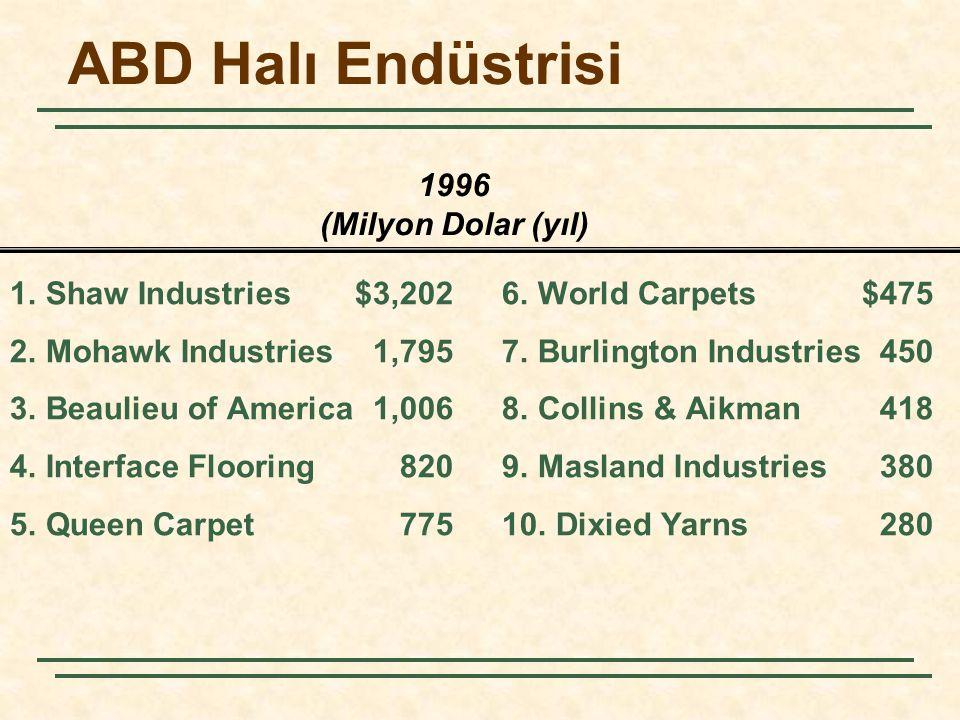 ABD Halı Endüstrisi 1996 (Milyon Dolar (yıl)