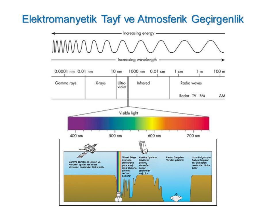 Elektromanyetik Tayf ve Atmosferik Geçirgenlik