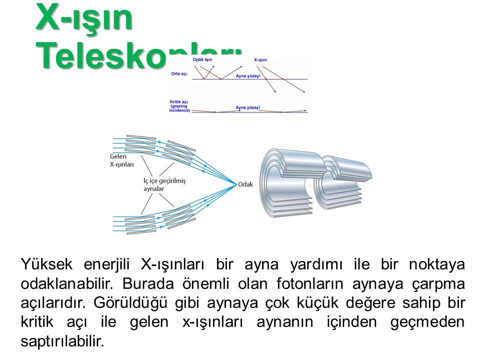 X-ışın Teleskopları