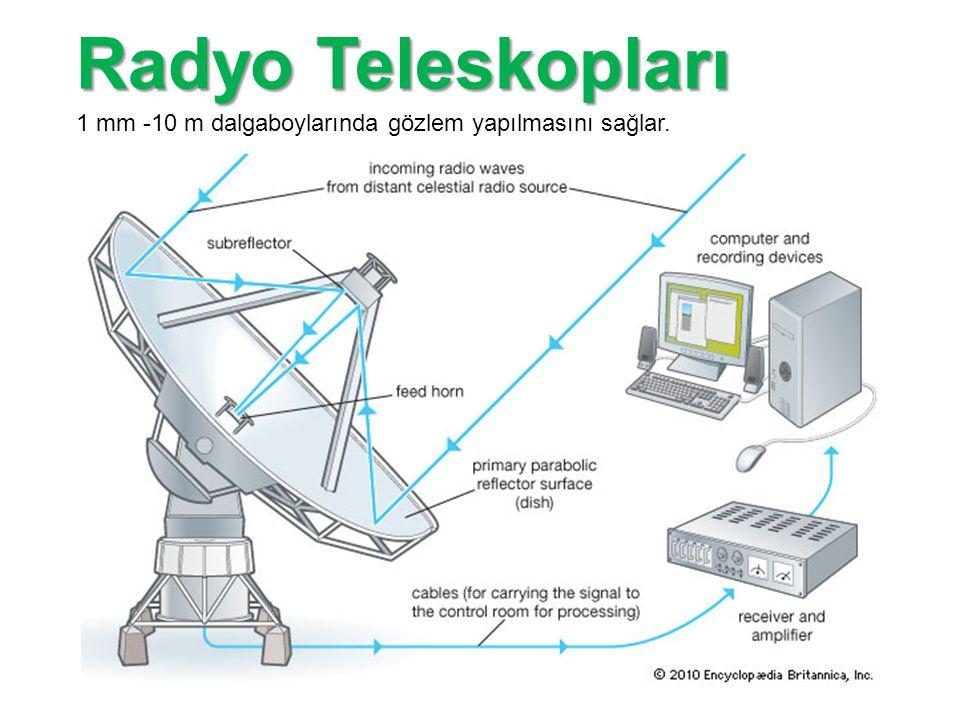 Radyo Teleskopları 1 mm -10 m dalgaboylarında gözlem yapılmasını sağlar.