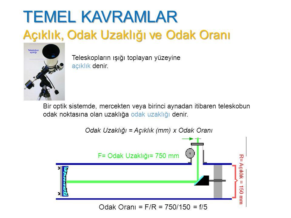 Odak Uzaklığı = Açıklık (mm) x Odak Oranı