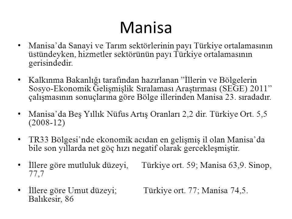 Manisa Manisa'da Sanayi ve Tarım sektörlerinin payı Türkiye ortalamasının üstündeyken, hizmetler sektörünün payı Türkiye ortalamasının gerisindedir.