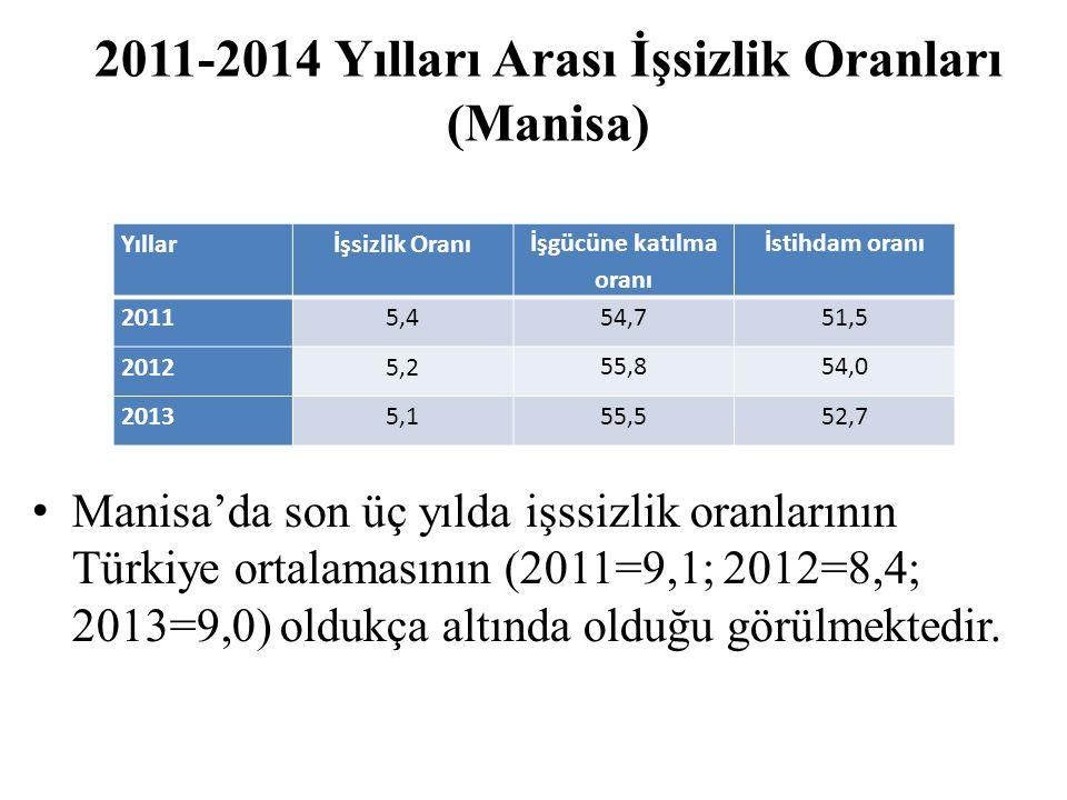 2011-2014 Yılları Arası İşsizlik Oranları (Manisa)