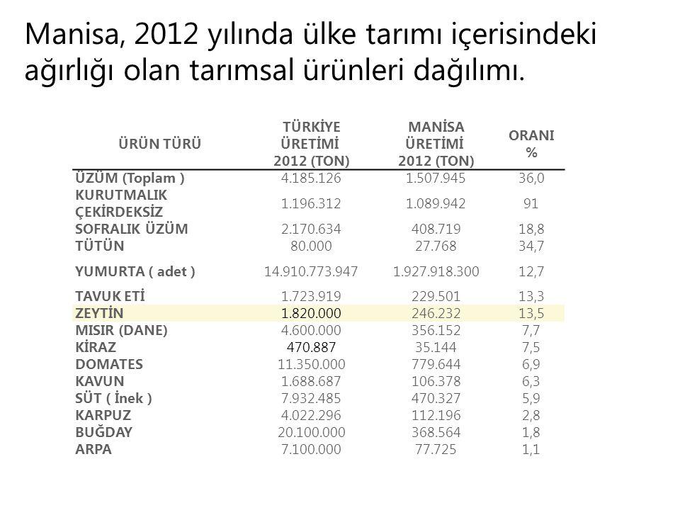 Manisa, 2012 yılında ülke tarımı içerisindeki